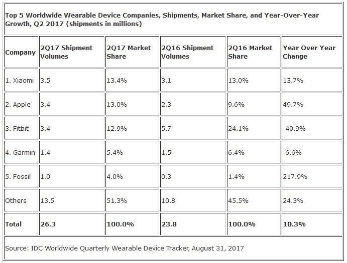 tabela do mercado