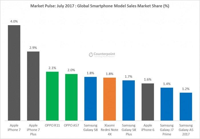 vendas por modelos
