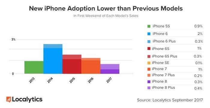dados de vendas do iphone ao longo dos anos