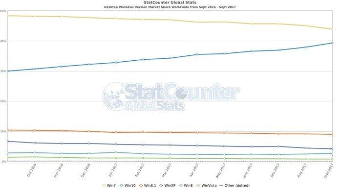 dados de utilização do windows