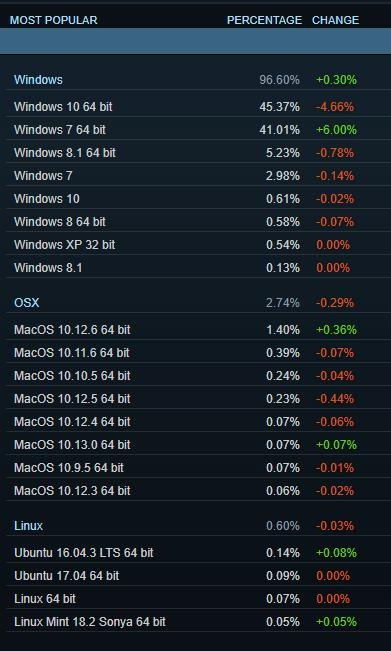 dados da steam
