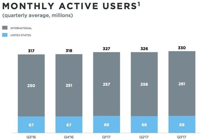 número de utilizadores no Twitter