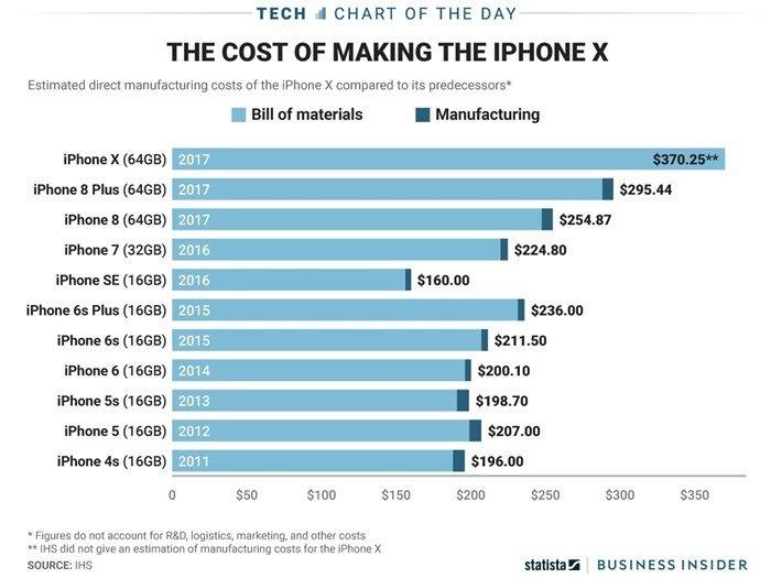 custo de produção de cada unidade