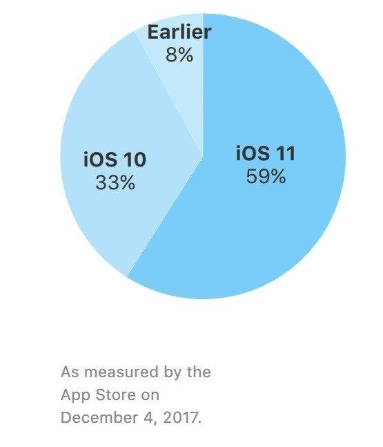 gráfico de utilização do iOS