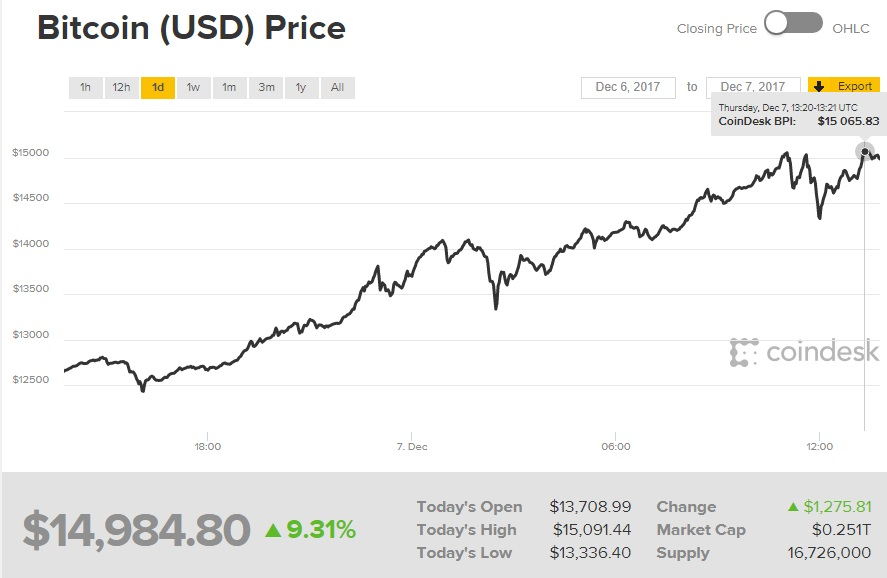 bitcoin tabela preço