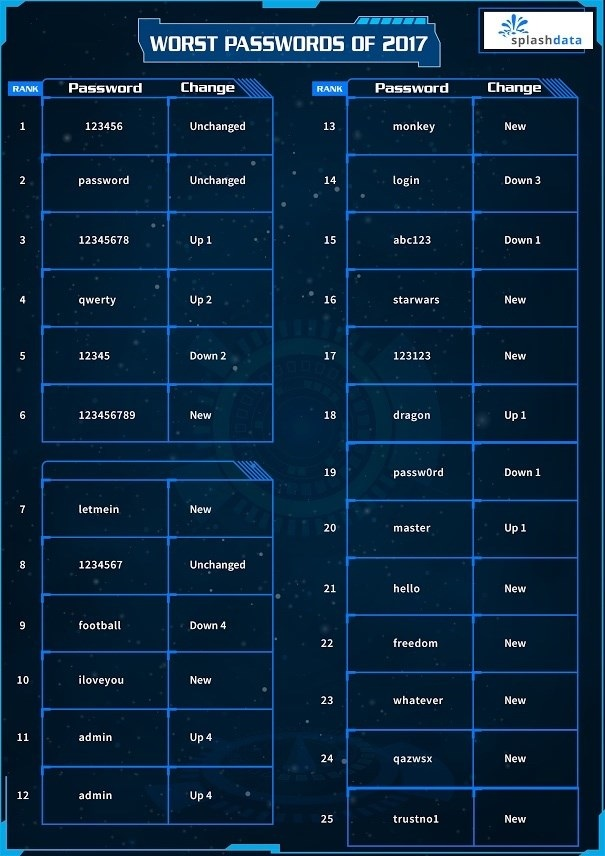 lista de passwords