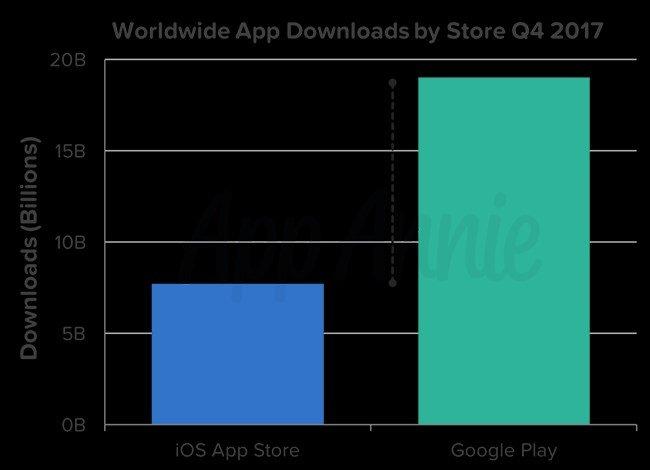 dados lojas apps