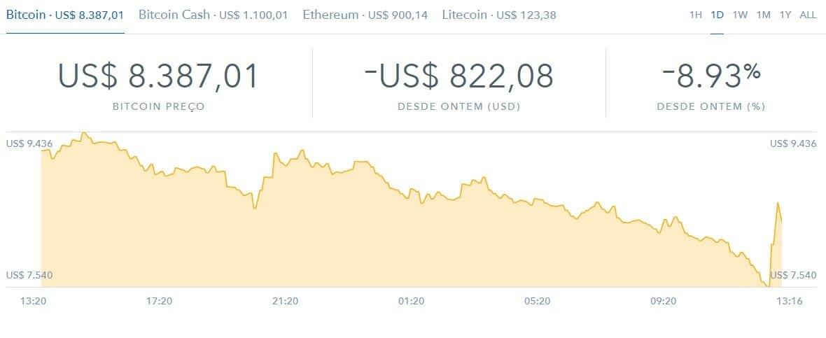 gráfico bitcoin valor