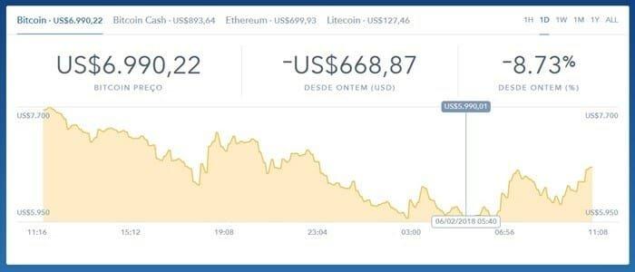 gráfico da moeda