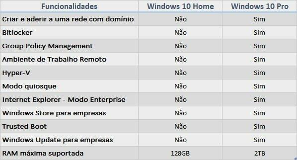 diferenças windows pro home