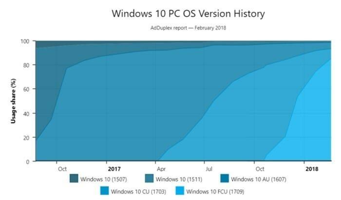 dados gráfico empresa adoção windows 10