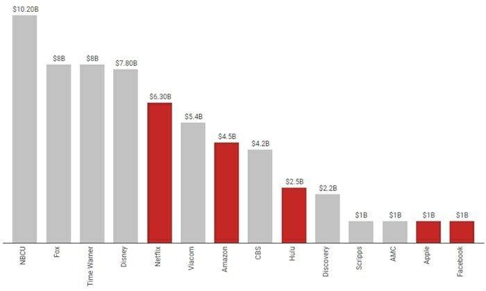 tabela dados investimento conteúdos proprios