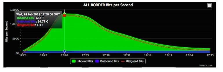 gráfico do ataque