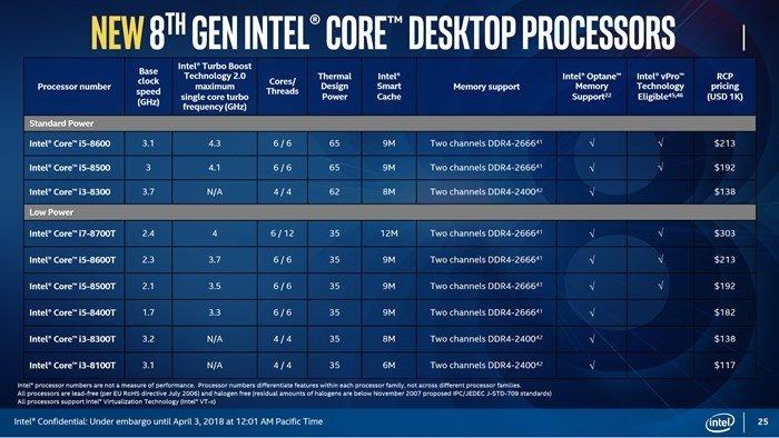 processadores intel nova linha