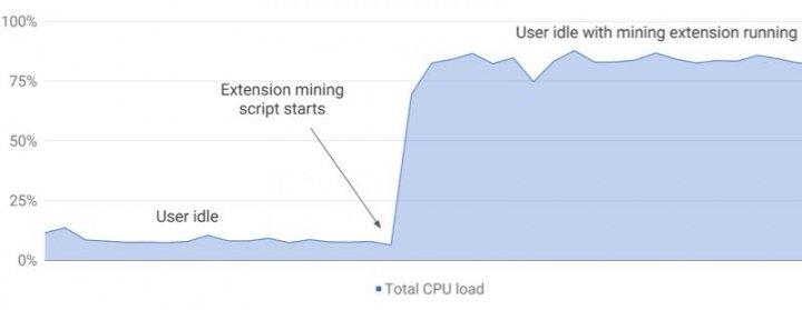 dados google extensões